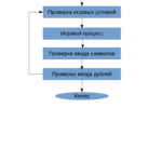 2 уровень блоков - Игровой процесс программы-игры Виселица
